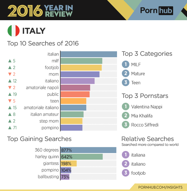 2-pornhub-insights-2016-year-review-country-italy-1